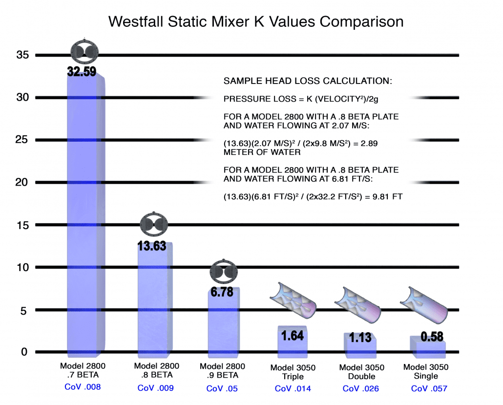 Westfall Static Mixer K Values